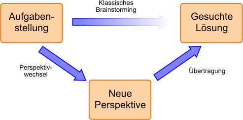 perspektivwechsel