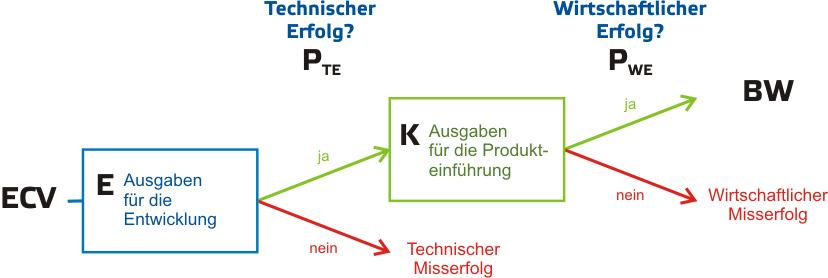 Entscheidungsbaum ECV