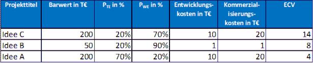 ECV Evaluation
