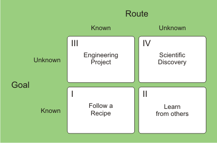 knowledge path innovation