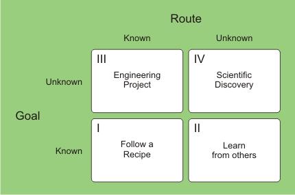 knowledge path innovation