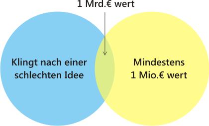 Thiel_Venn