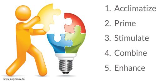 ideengenerierung fünf phasen