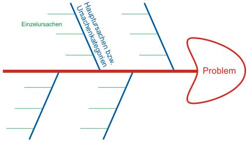 Ishikawa-Diagramm: Problemursachen finden « Zephram