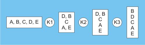 lexikographische ideenauswahl