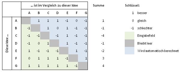 paarvergleichsmatrix