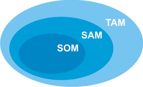 TAM SAM und SOM