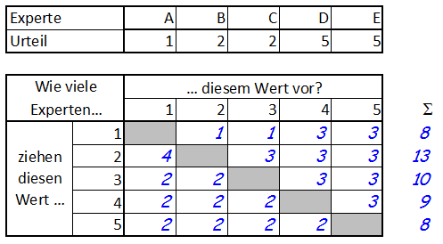 gruppenideenbewertung median