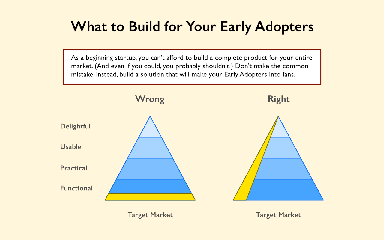 startup early adopter product