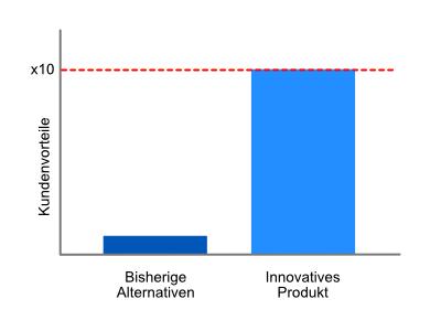 innovation startup kundenvorteile